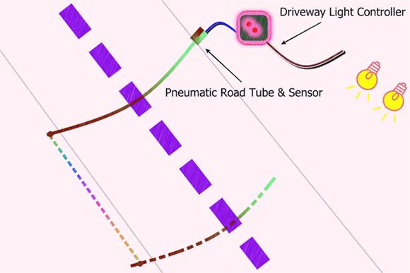 Driveway Setup Pointer