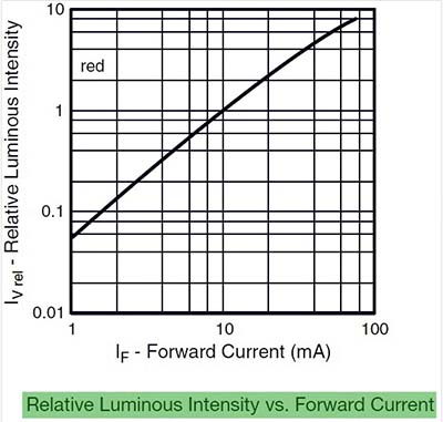 LED Example Curve