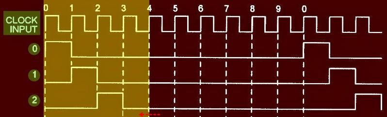 CD4017 Timing Q0-Q2