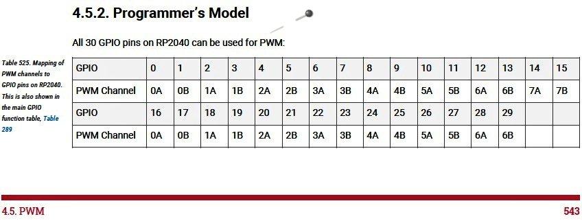 GPIO PWM Table